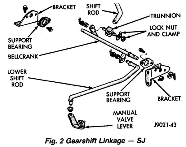 sj gearshift_linkage grand wagoneer linkage diagrams 1990 Jeep Grand Cherokee at arjmand.co