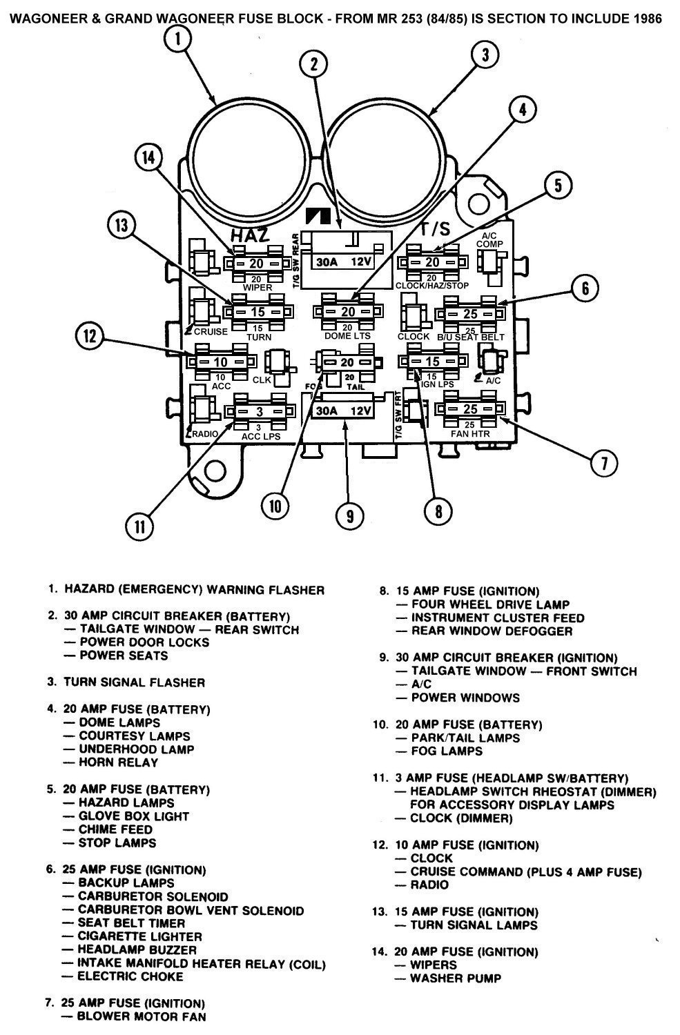 84 86_FuseBlock tom 'oljeep' collins fsj wiring page 1990 jeep grand wagoneer fuse box at alyssarenee.co