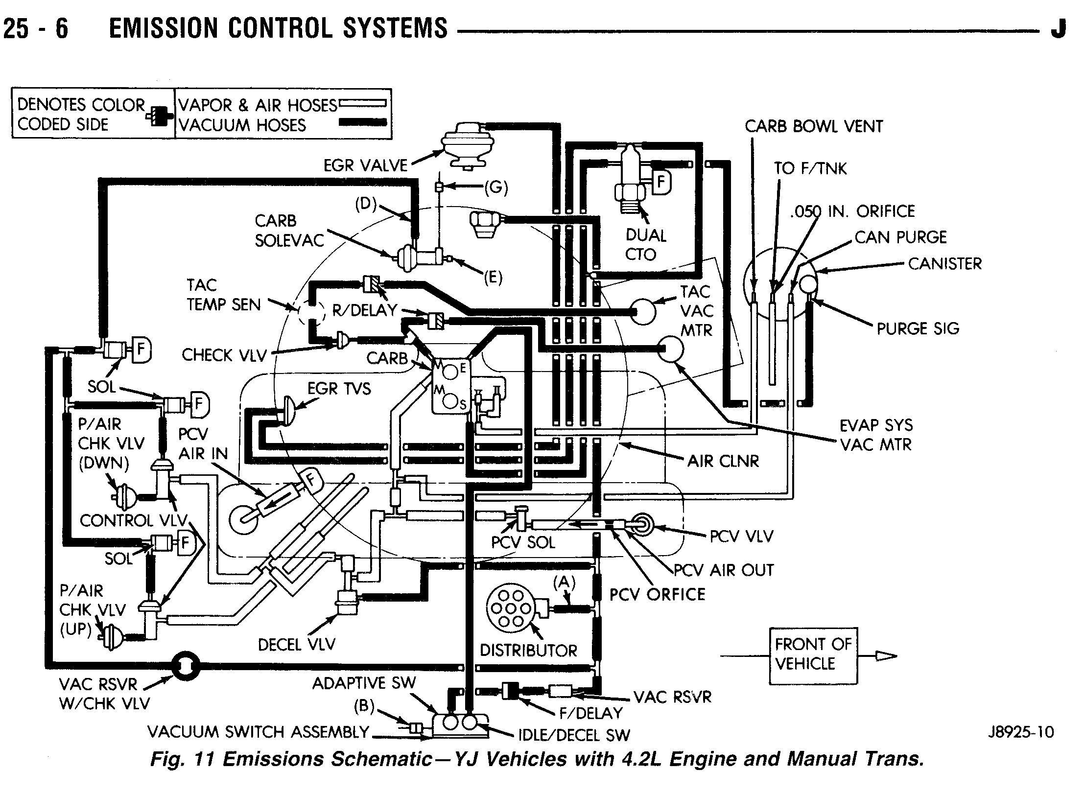 1990_YJ_42L_ManTrans tom 'oljeep' collins fsj vacuum layout page 1990 jeep wrangler wiring harness at webbmarketing.co